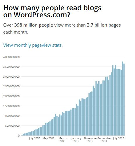 wordpress blog readers
